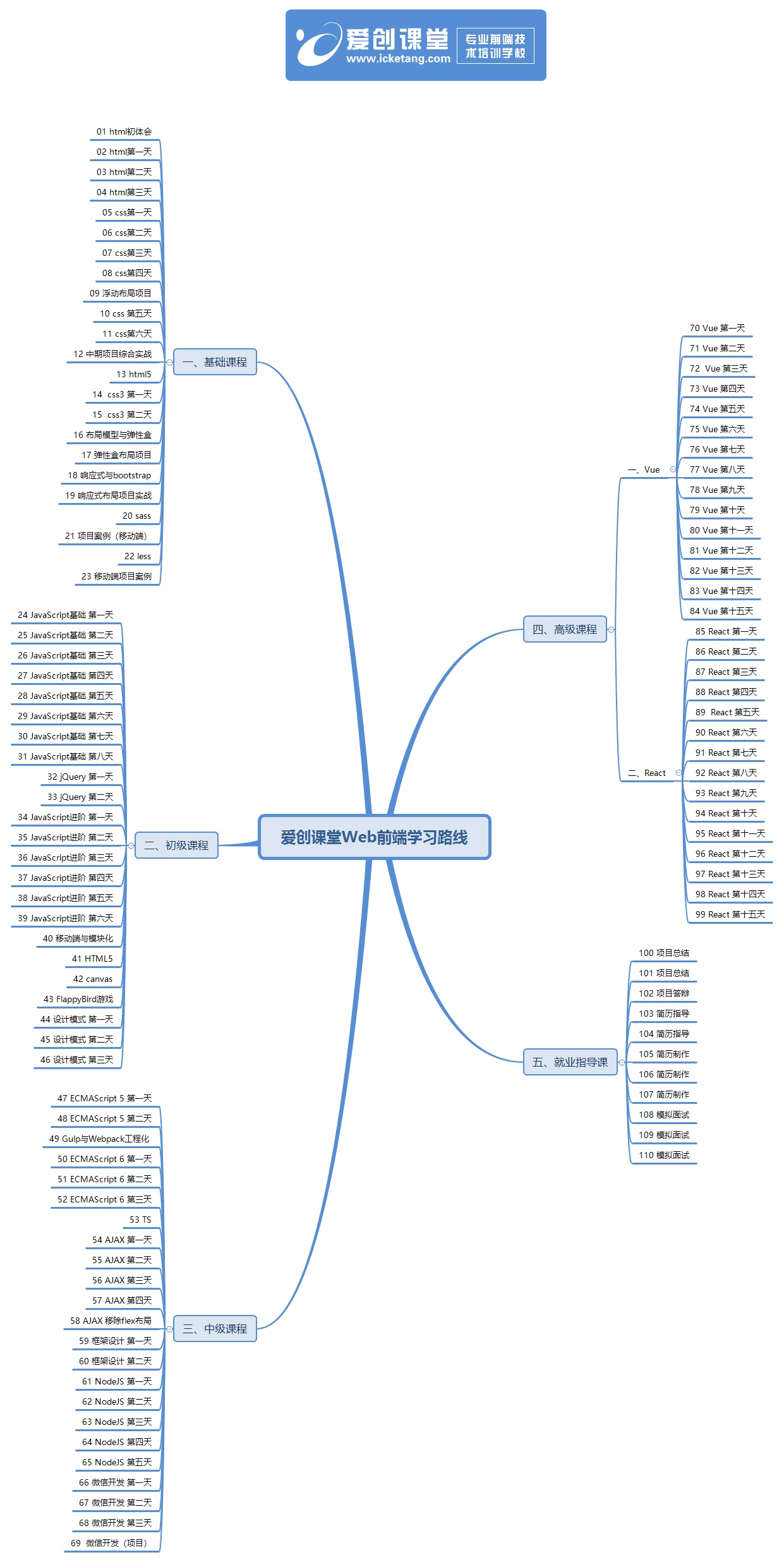 web前端学习路线