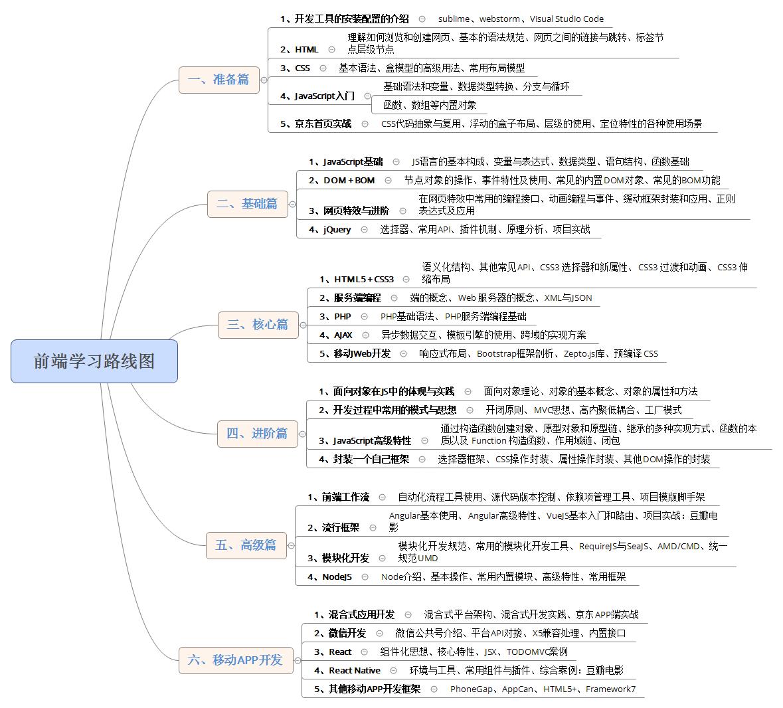 web前端学习线路图